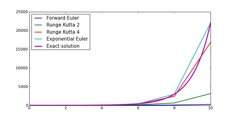 6  Model and equations — DANA handbook